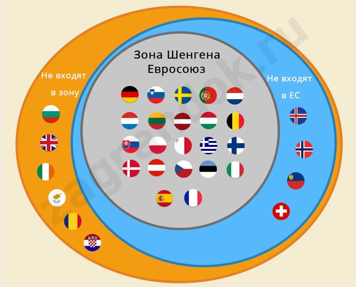 Болгария: шенген или нет в 2016 году