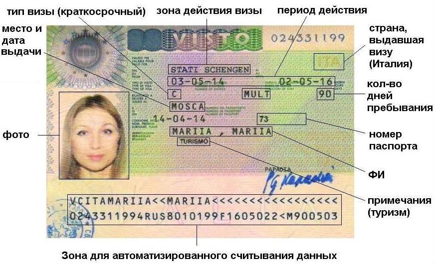 Типы и категории виз А Б Ц Д A B C D Польская Шенген разница как оформить